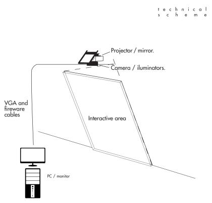 Technical scheme